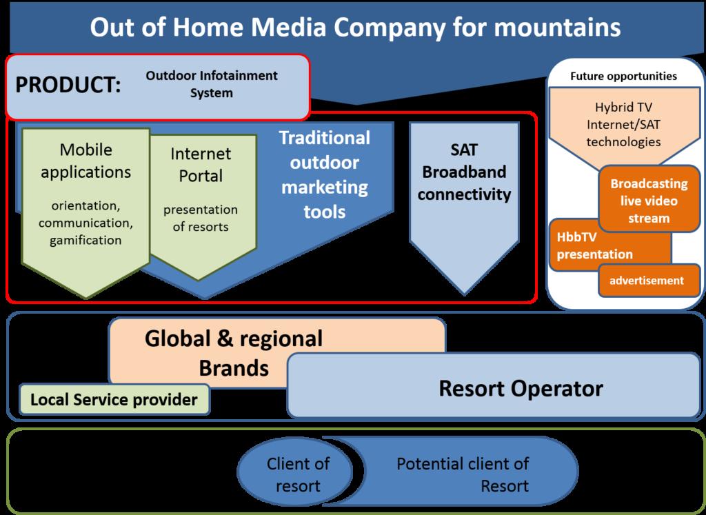 resort feasibility study